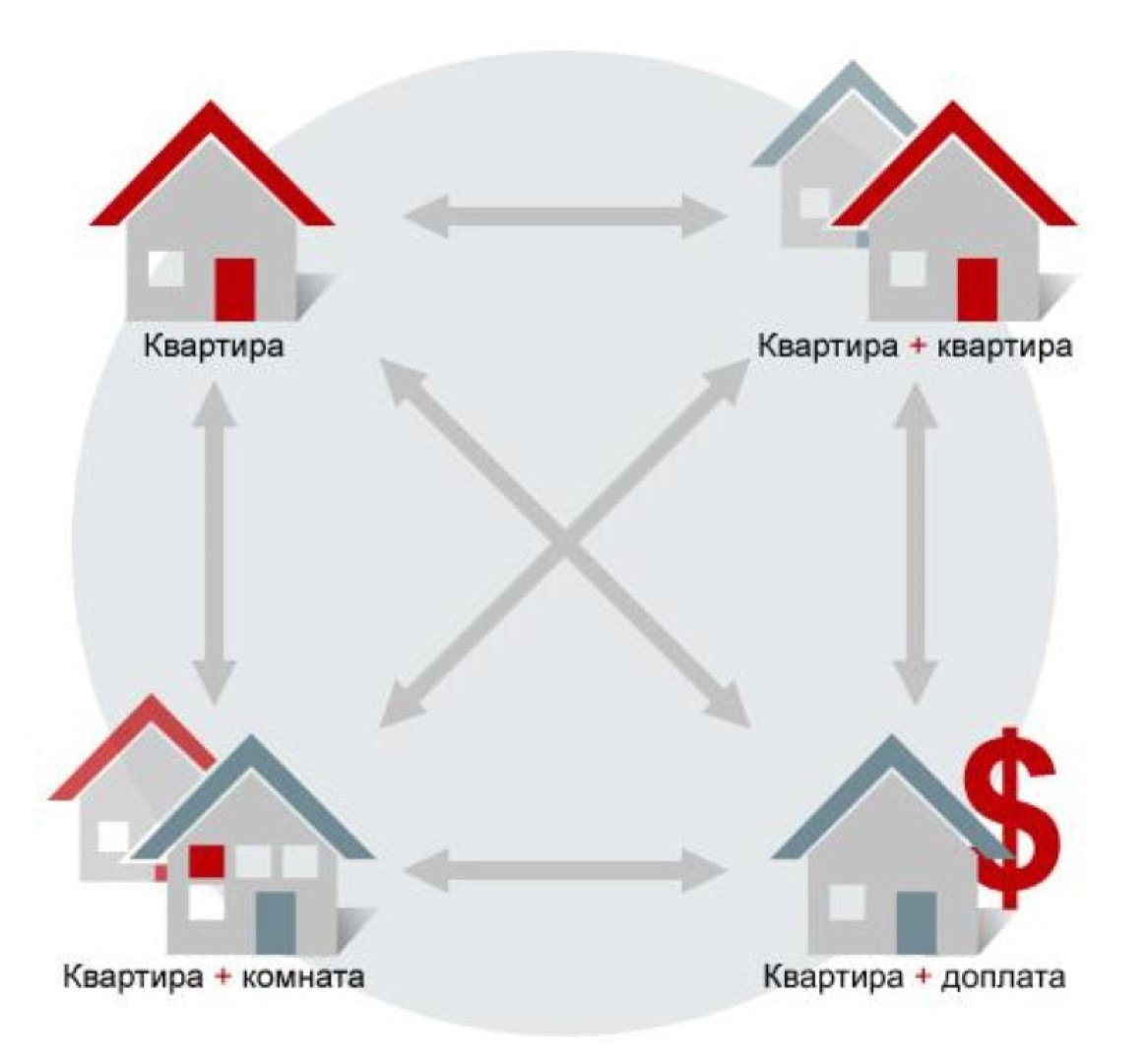 Изображение - Как разменять муниципальную квартиру Varianty-prinuditelnogo-razmena-kvartiry.
