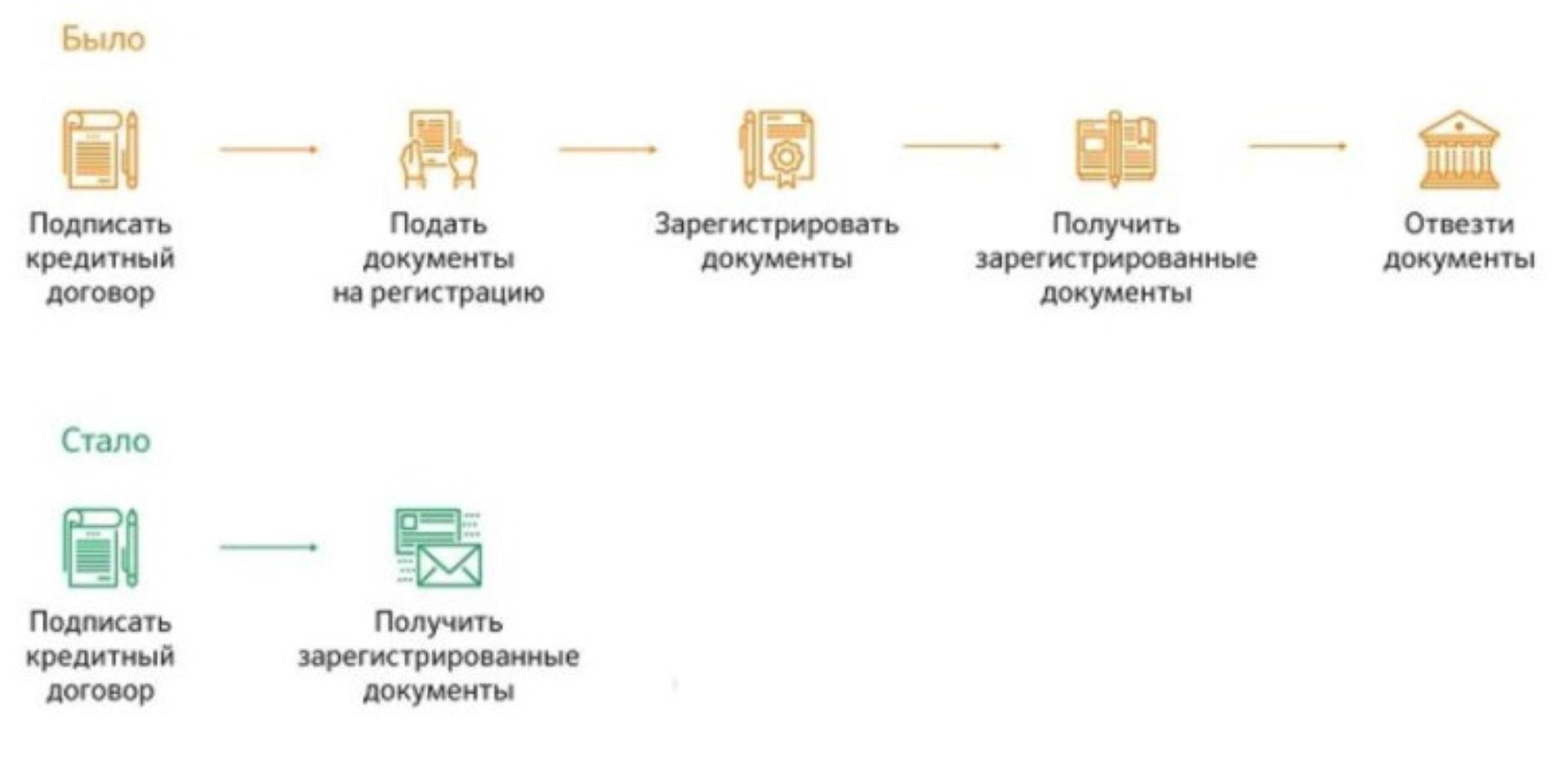 Изображение - Порядок оформления квартиры в собственность при ипотеке Etapy-registratsii-sobstvennosti-na-ipotechnuyu-kvartiru.