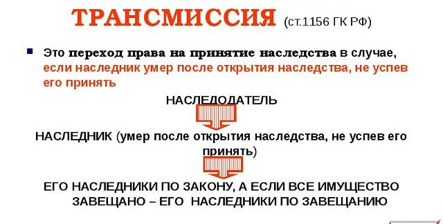 наследственная трансмиссия ст 1156